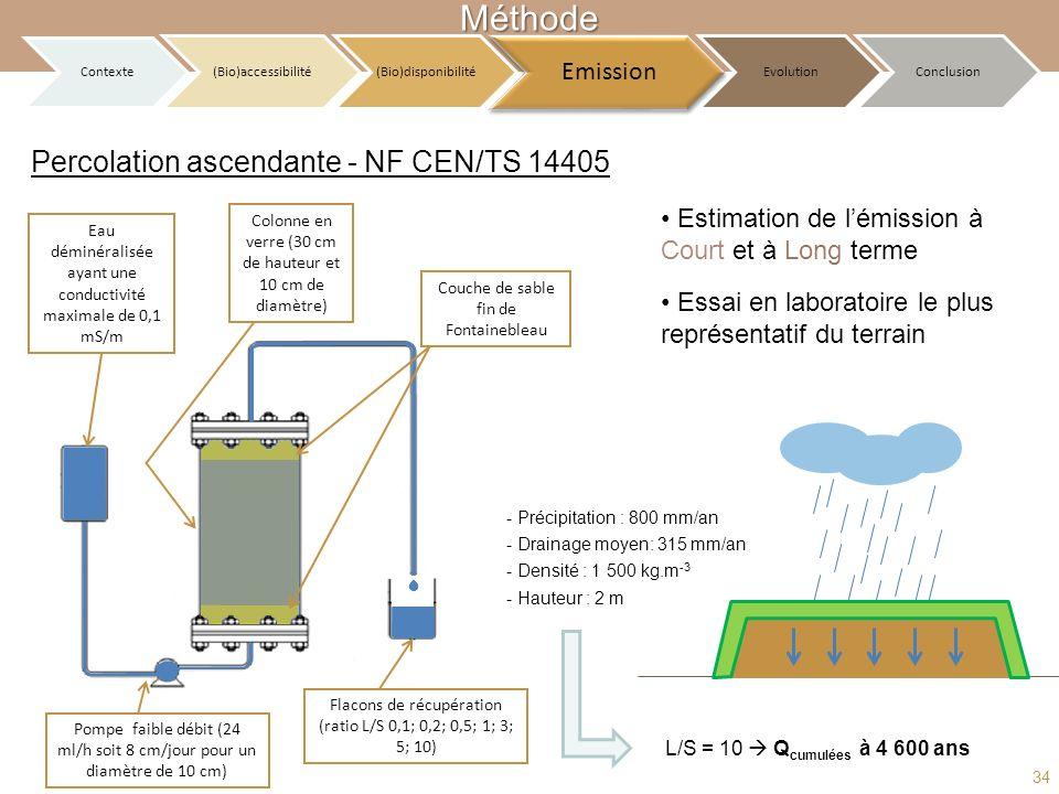 Méthode Percolation ascendante - NF CEN/TS 14405 Emission