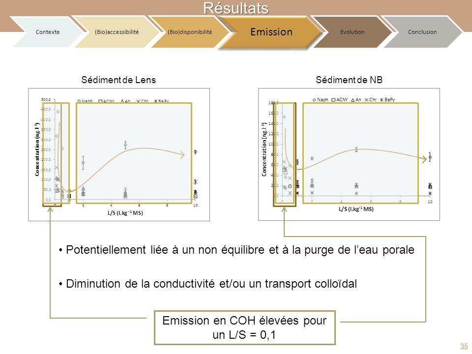 Emission en COH élevées pour un L/S = 0,1