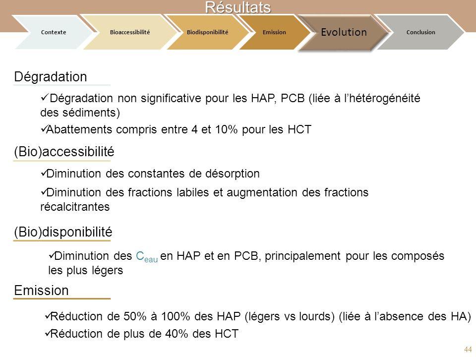 Résultats Dégradation (Bio)accessibilité (Bio)disponibilité Emission