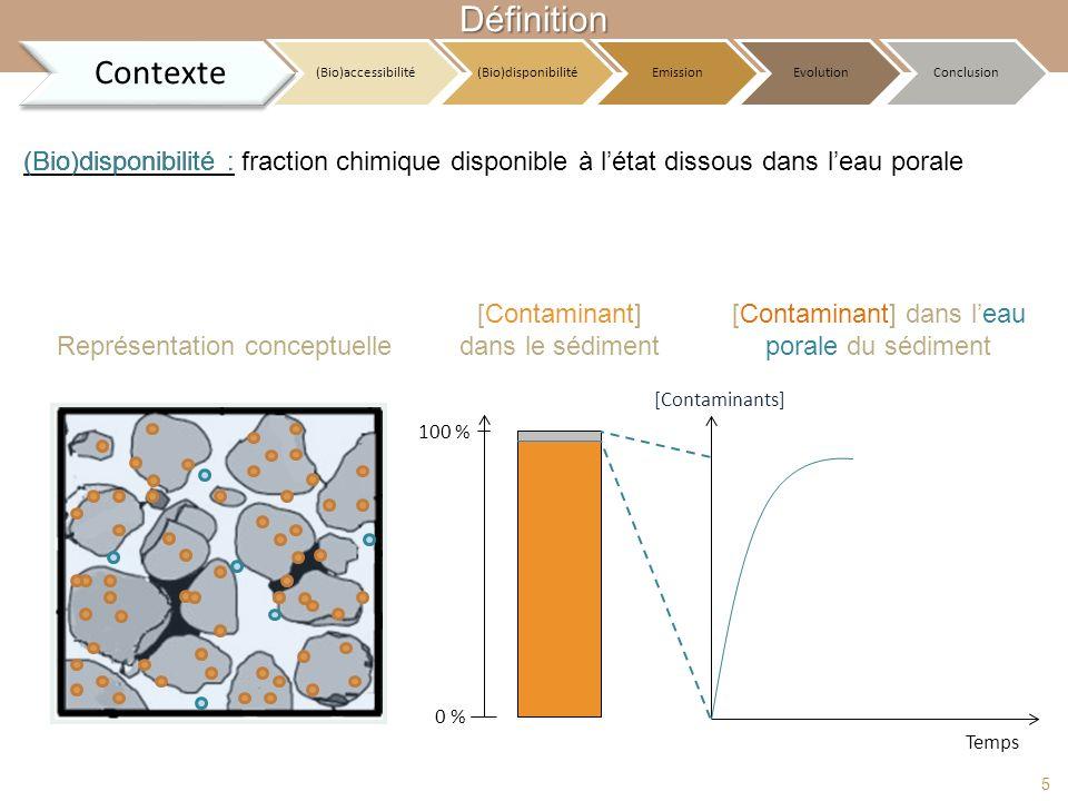 Définition Contexte (Bio)disponibilité : (Bio)disponibilité :