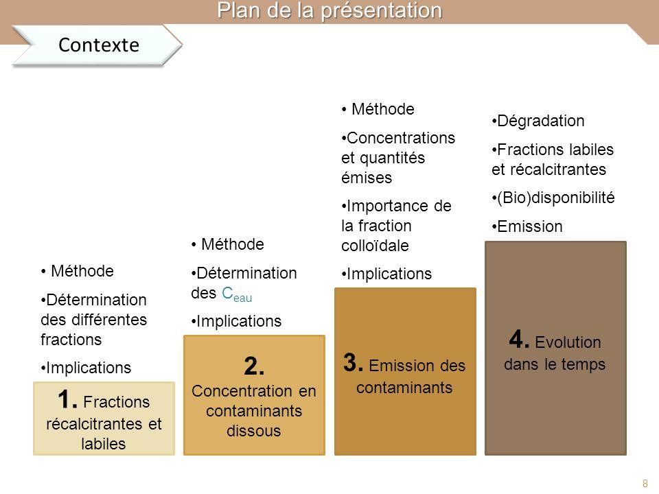 4. Evolution dans le temps 3. Emission des contaminants