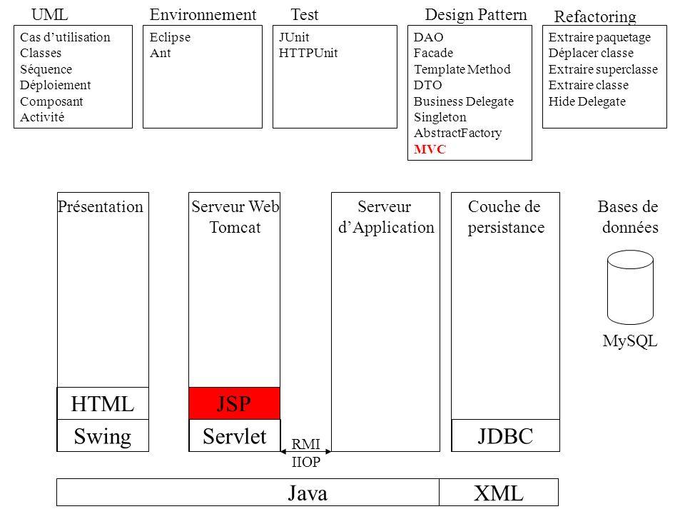 HTML JSP Swing Servlet JDBC Java XML UML Environnement Test
