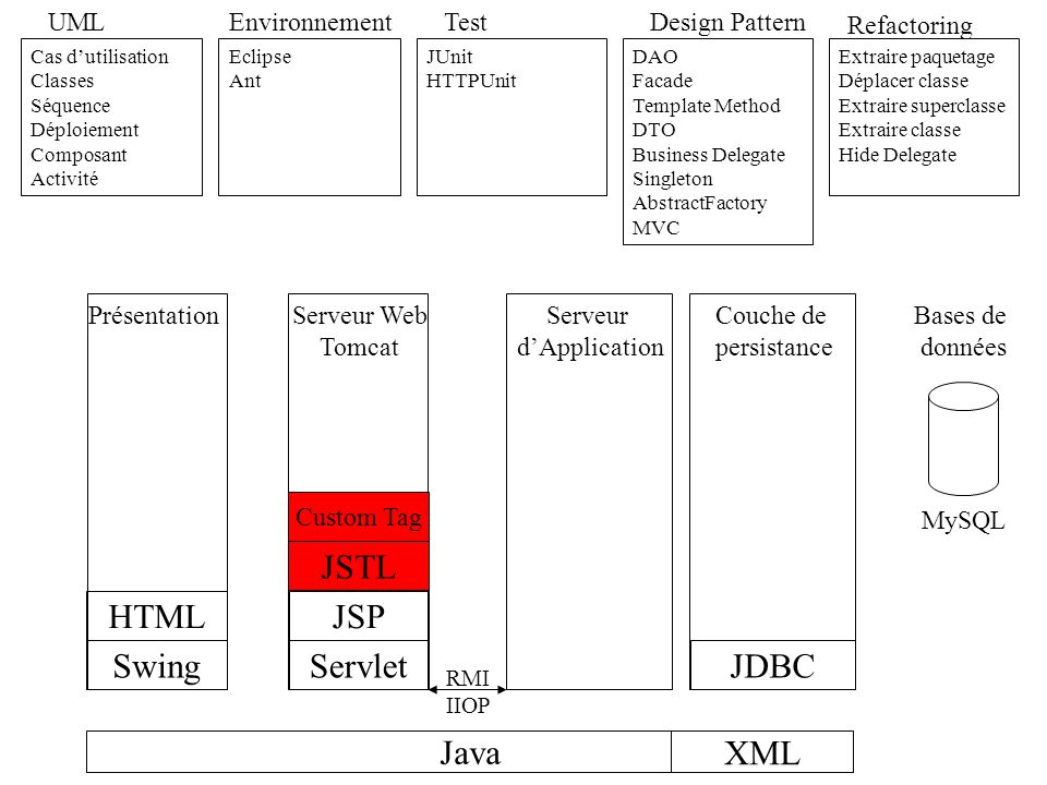 JSTL HTML JSP Swing Servlet JDBC Java XML UML Environnement Test