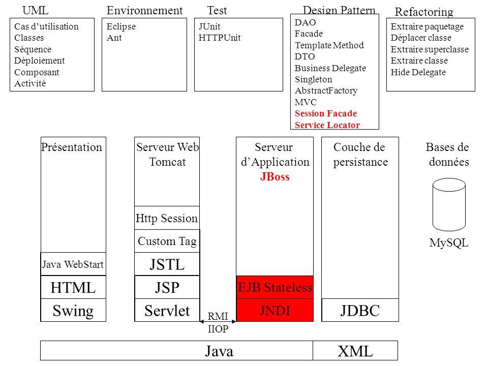 JSTL HTML JSP Swing Servlet JDBC Java XML EJB Stateless JNDI UML