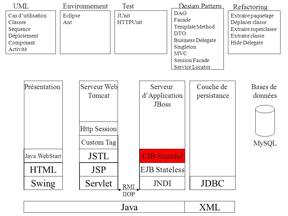 JSTL HTML JSP Swing Servlet JDBC Java XML EJB Stateful EJB Stateless