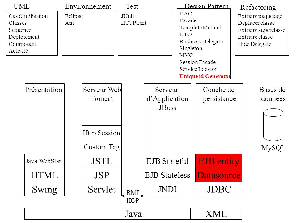 JSTL EJB entity HTML JSP Datasource Swing Servlet JDBC Java XML