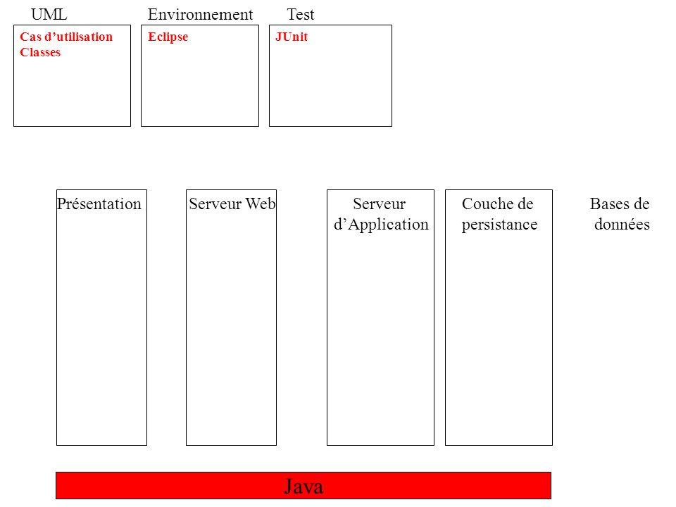 Java UML Environnement Test Présentation Serveur Web Serveur