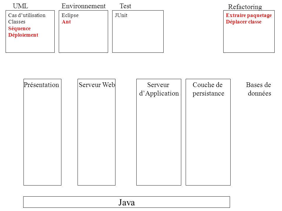 Java UML Environnement Test Refactoring Présentation Serveur Web