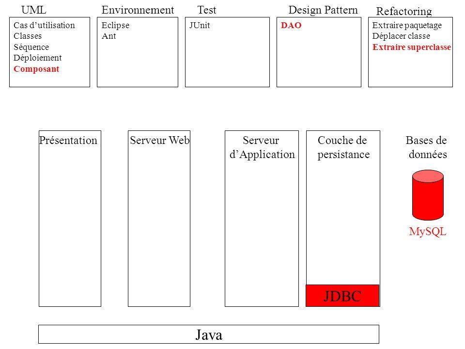 JDBC Java UML Environnement Test Design Pattern Refactoring