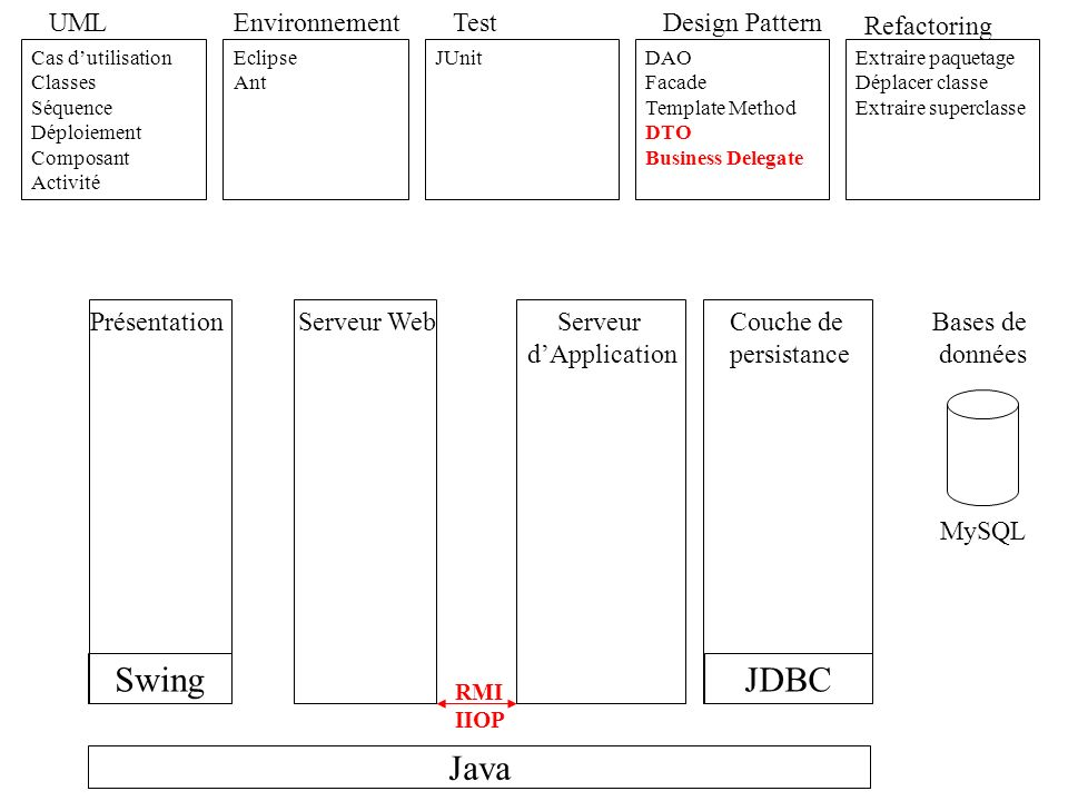 Swing JDBC Java UML Environnement Test Design Pattern Refactoring