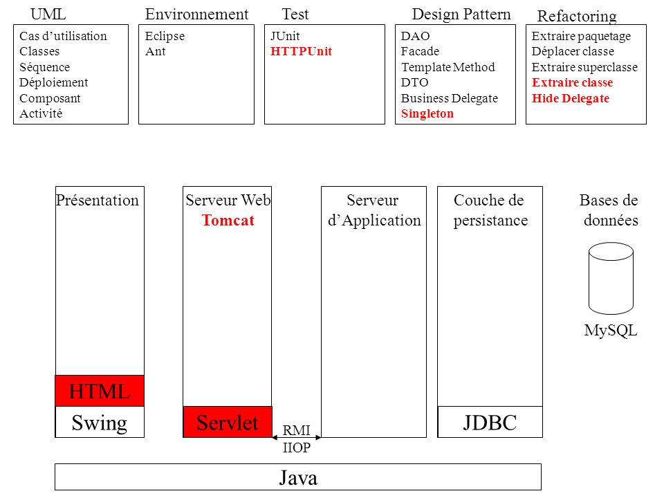 HTML Swing Servlet JDBC Java UML Environnement Test Design Pattern
