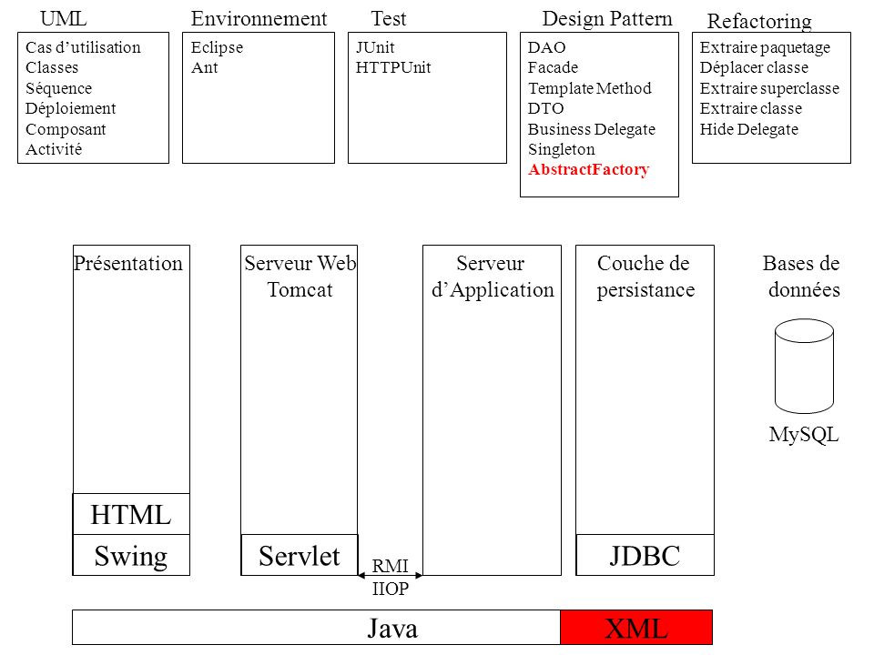 HTML Swing Servlet JDBC Java XML UML Environnement Test Design Pattern