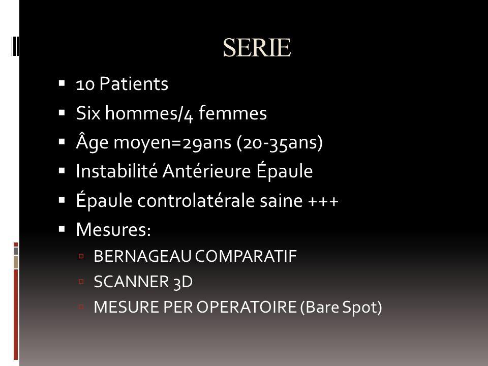 SERIE 10 Patients Six hommes/4 femmes Âge moyen=29ans (20-35ans)