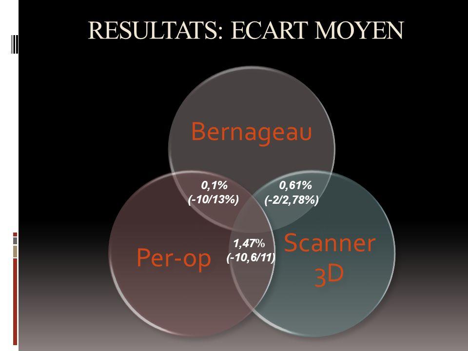 RESULTATS: ECART MOYEN