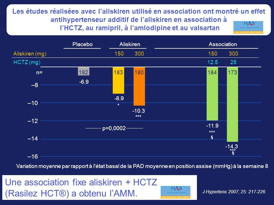 Une association fixe aliskiren + HCTZ (Rasilez HCT®) a obtenu l'AMM.