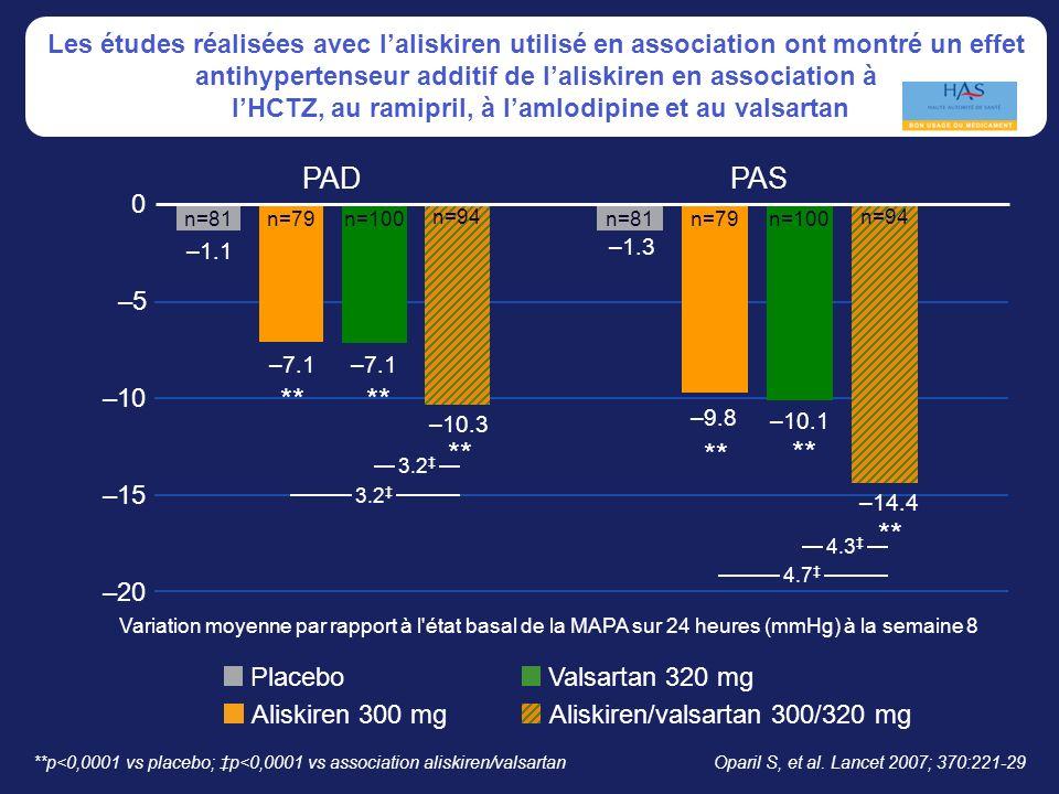 Les études réalisées avec l'aliskiren utilisé en association ont montré un effet antihypertenseur additif de l'aliskiren en association à l'HCTZ, au ramipril, à l'amlodipine et au valsartan