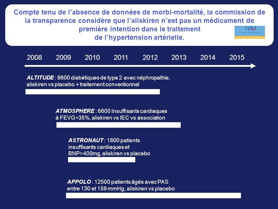 Compte tenu de l'absence de données de morbi-mortalité, la commission de la transparence considère que l'aliskiren n'est pas un médicament de première intention dans le traitement de l'hypertension artérielle.
