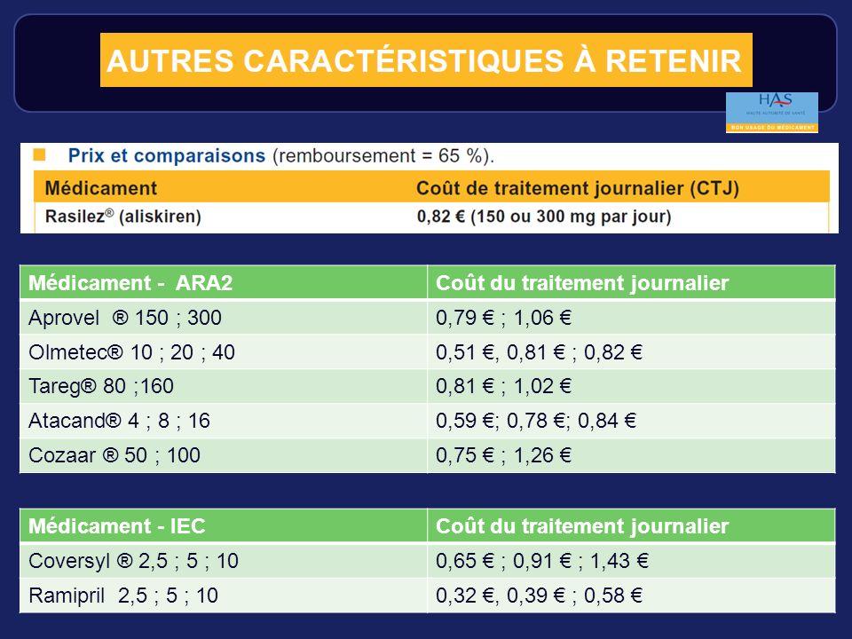 Médicament - ARA2 Coût du traitement journalier. Aprovel ® 150 ; 300. 0,79 € ; 1,06 € Olmetec® 10 ; 20 ; 40.
