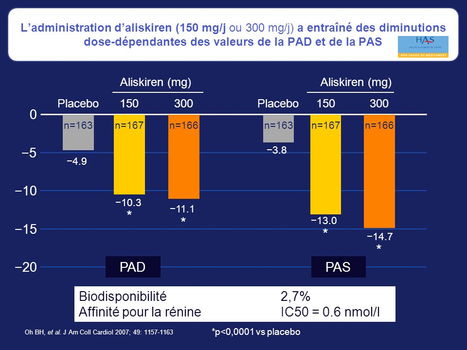 * * * * −5 −10 −15 −20 PAD PAS Biodisponibilité 2,7%