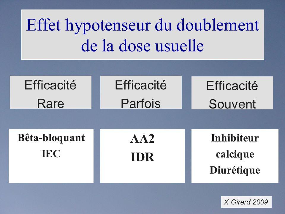 Effet hypotenseur du doublement de la dose usuelle