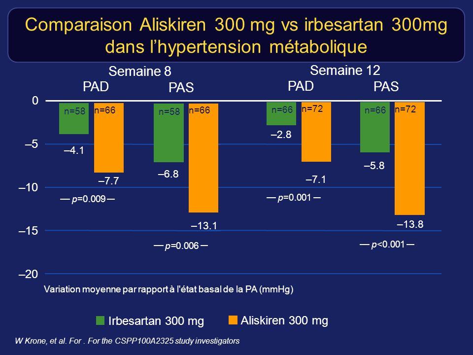 Comparaison Aliskiren 300 mg vs irbesartan 300mg dans l'hypertension métabolique