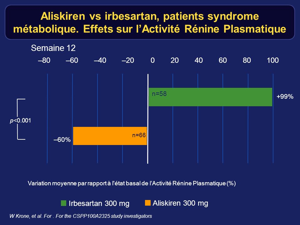 Aliskiren vs irbesartan, patients syndrome métabolique