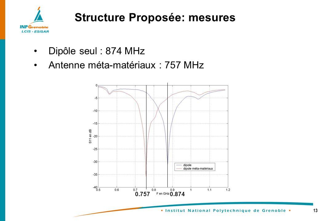 Structure Proposée: mesures