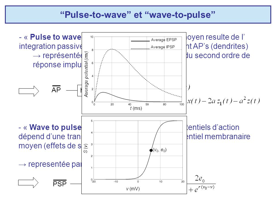 Pulse-to-wave et wave-to-pulse