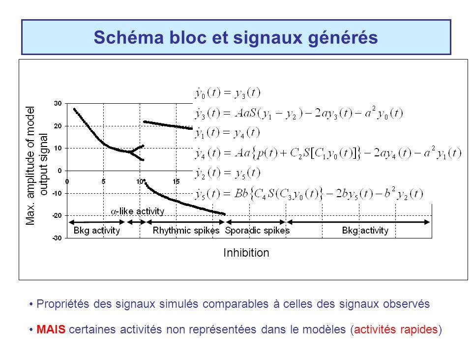 Schéma bloc et signaux générés
