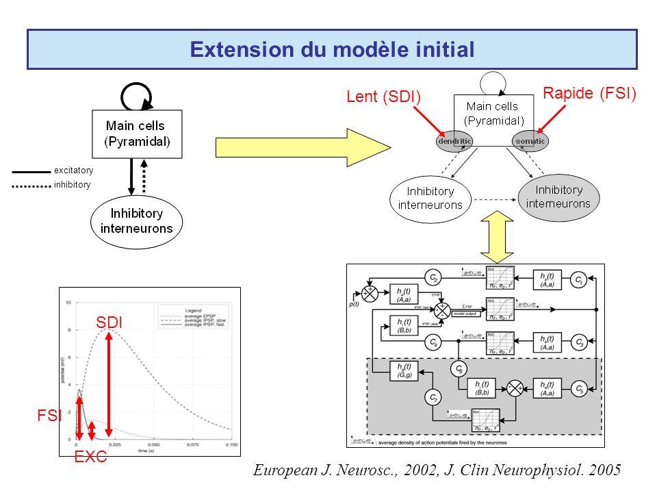 Extension du modèle initial