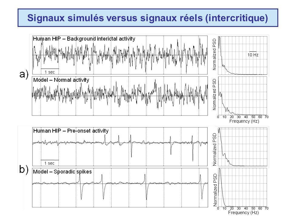Signaux simulés versus signaux réels (intercritique)