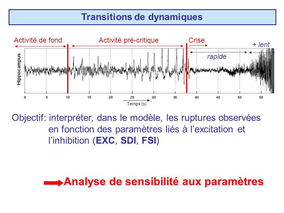 Transitions de dynamiques