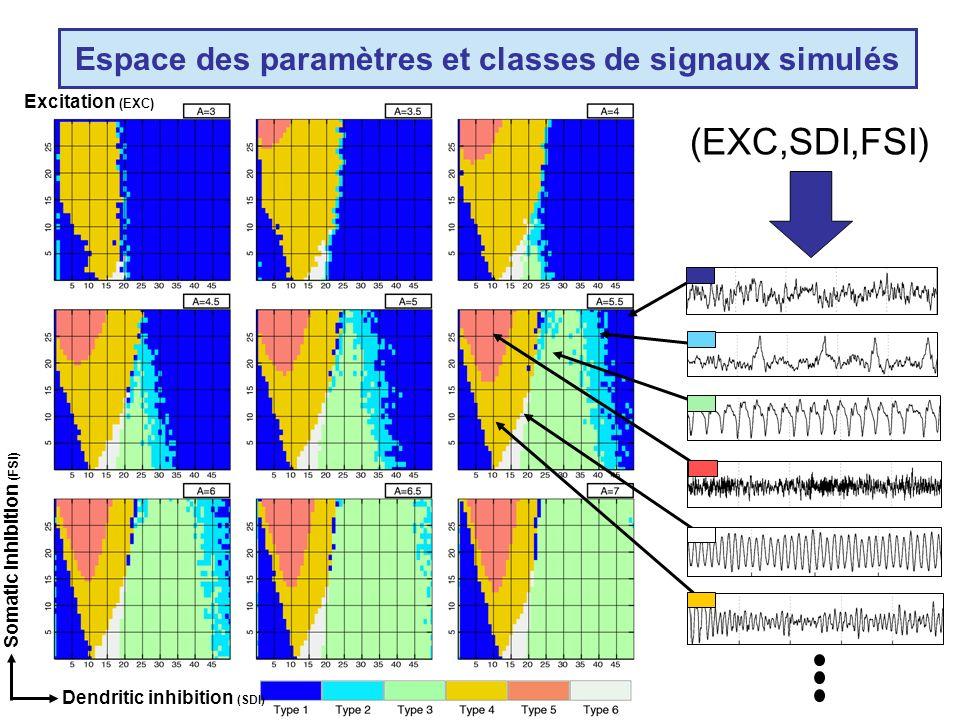 Espace des paramètres et classes de signaux simulés