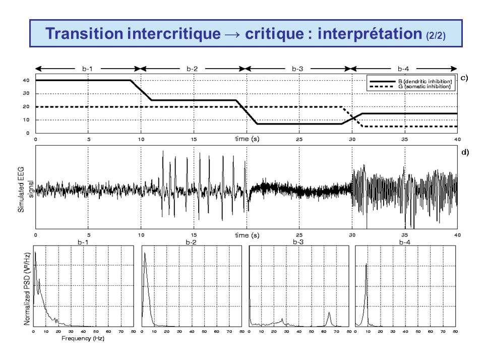 Transition intercritique → critique : interprétation (2/2)