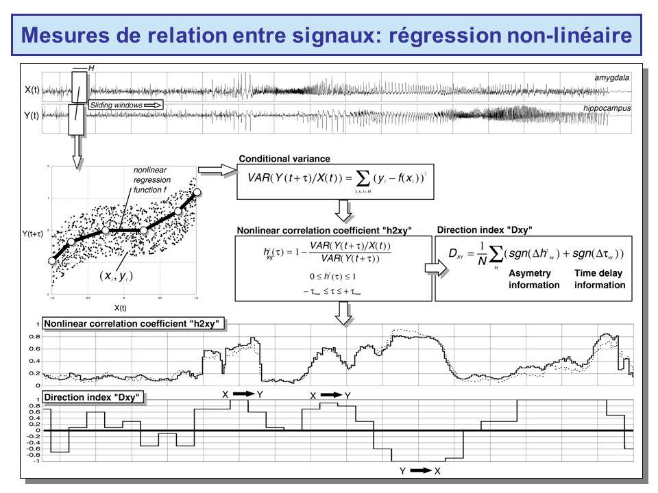 Mesures de relation entre signaux: régression non-linéaire