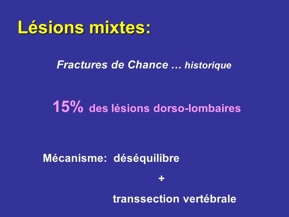 15% des lésions dorso-lombaires