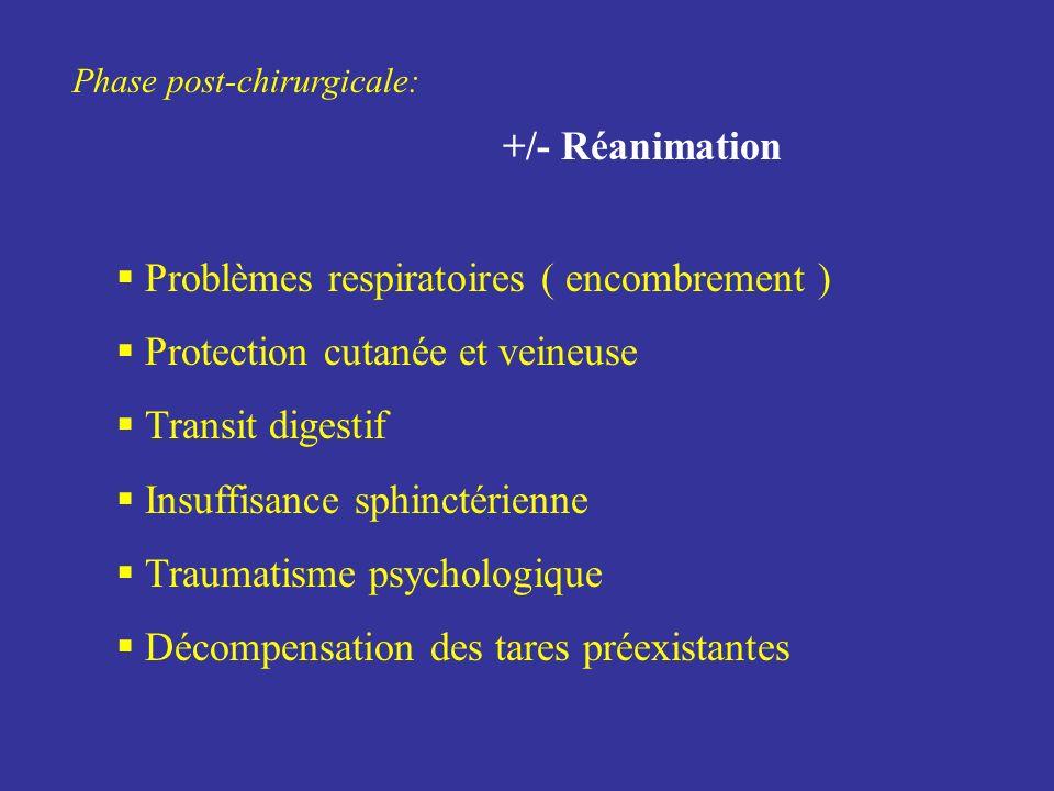 Problèmes respiratoires ( encombrement )
