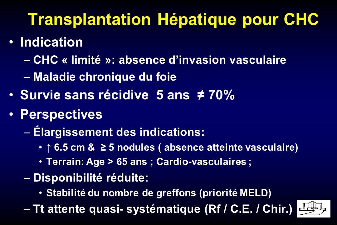 Transplantation Hépatique pour CHC