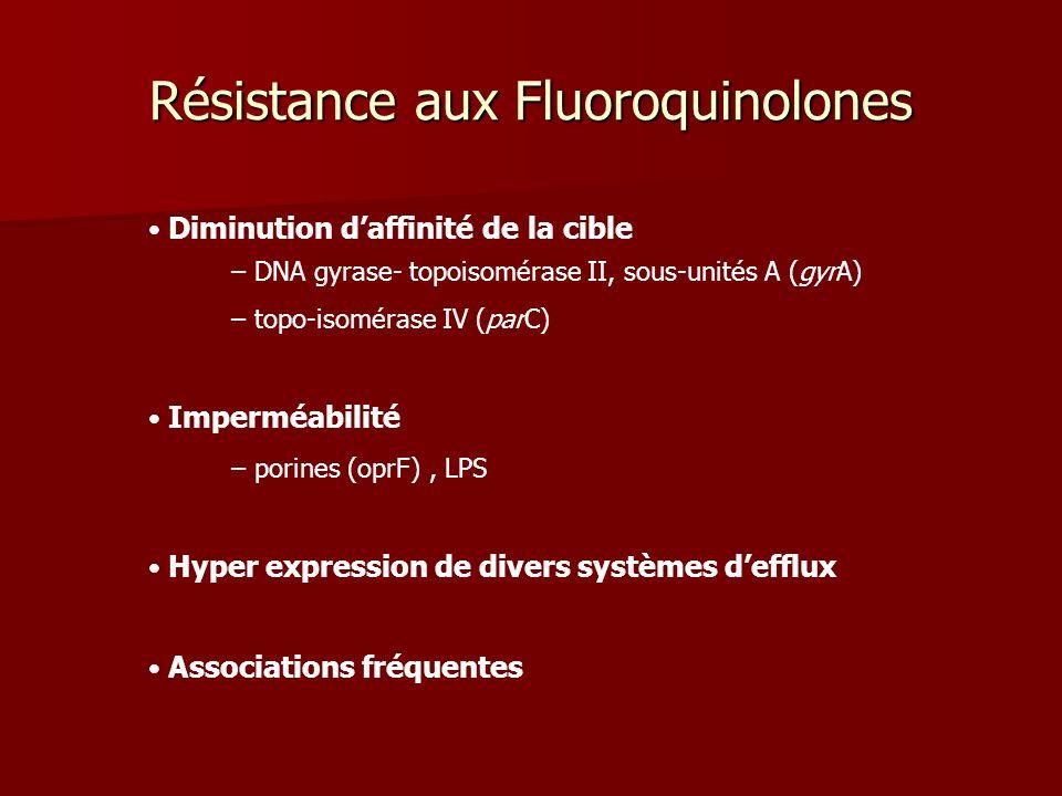 Résistance aux Fluoroquinolones