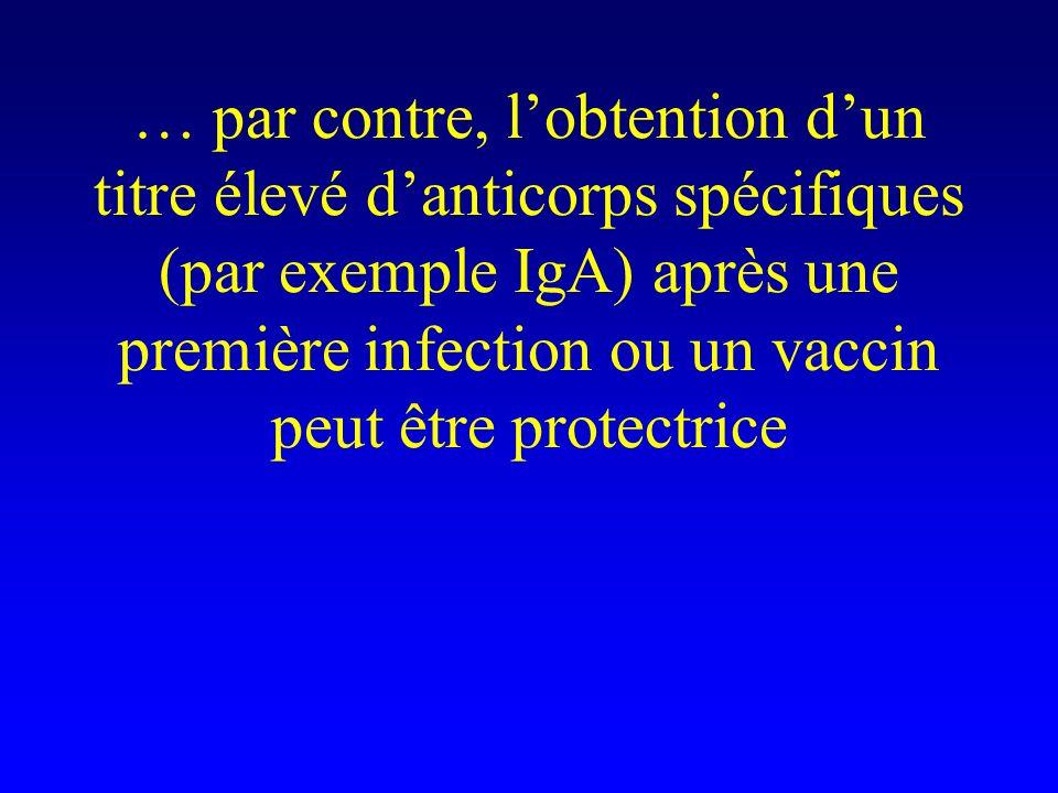 … par contre, l'obtention d'un titre élevé d'anticorps spécifiques (par exemple IgA) après une première infection ou un vaccin peut être protectrice