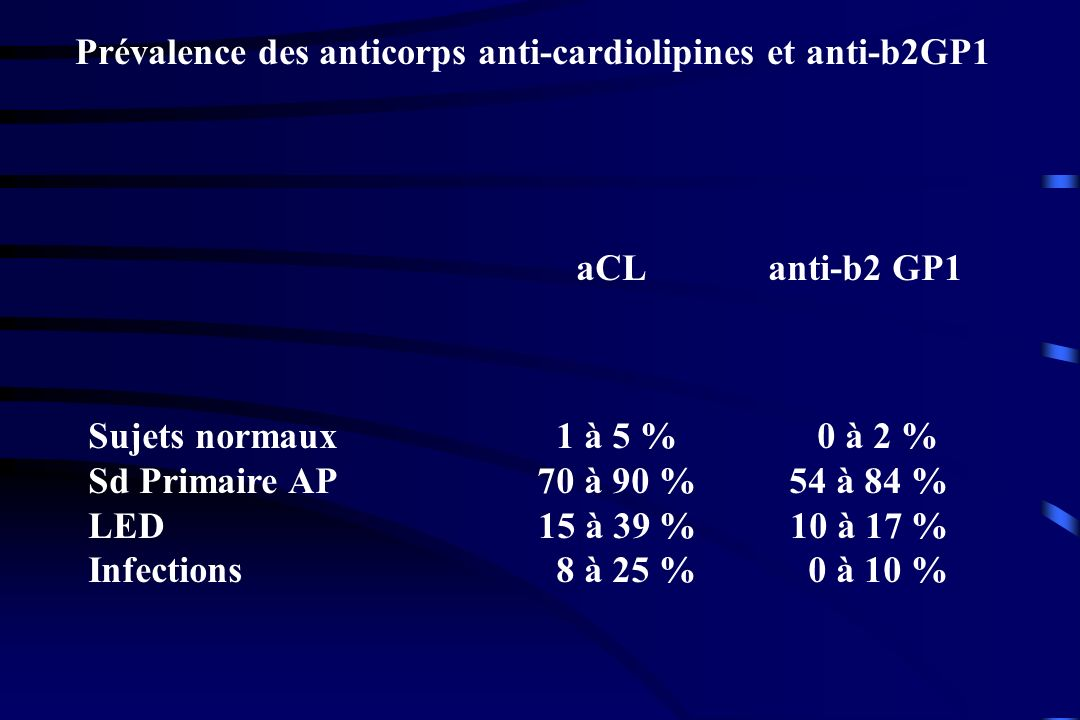 Prévalence des anticorps anti-cardiolipines et anti-b2GP1
