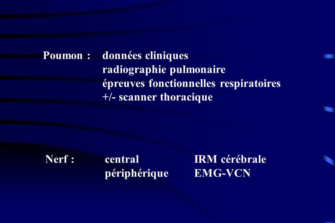Poumon : données cliniques