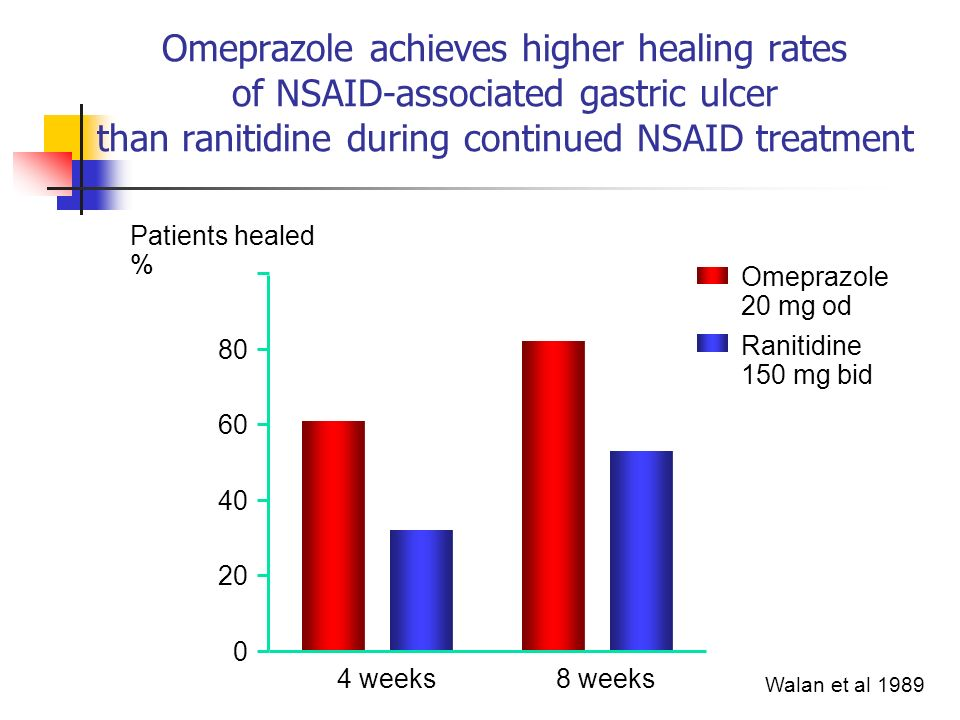 Omeprazole achieves higher healing rates of NSAID-associated gastric ulcer than ranitidine during continued NSAID treatment