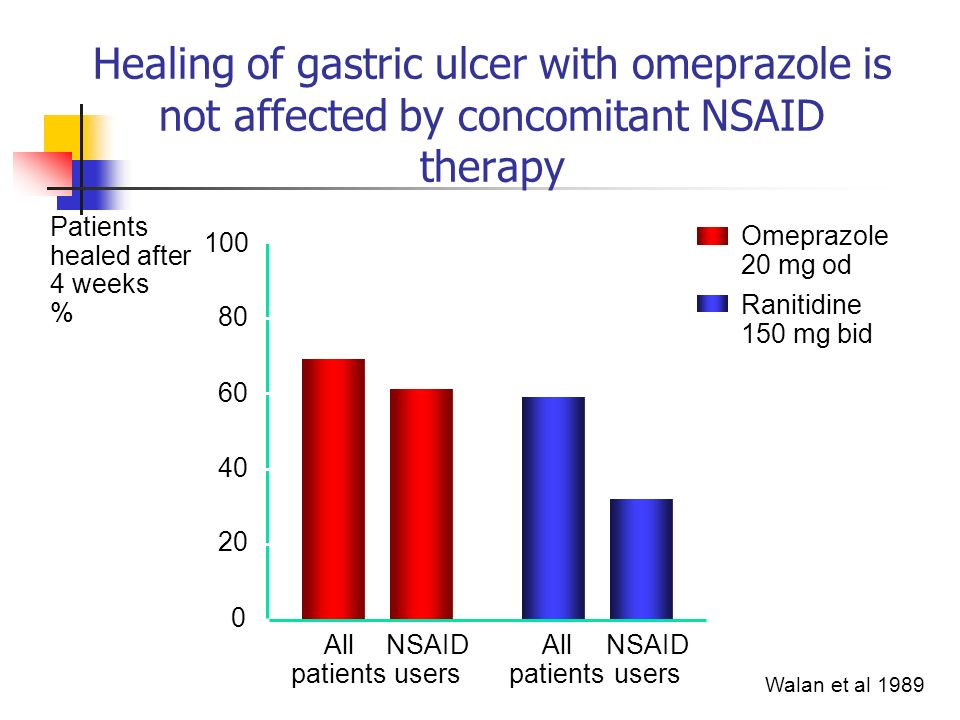 Healing of gastric ulcer with omeprazole is not affected by concomitant NSAID therapy