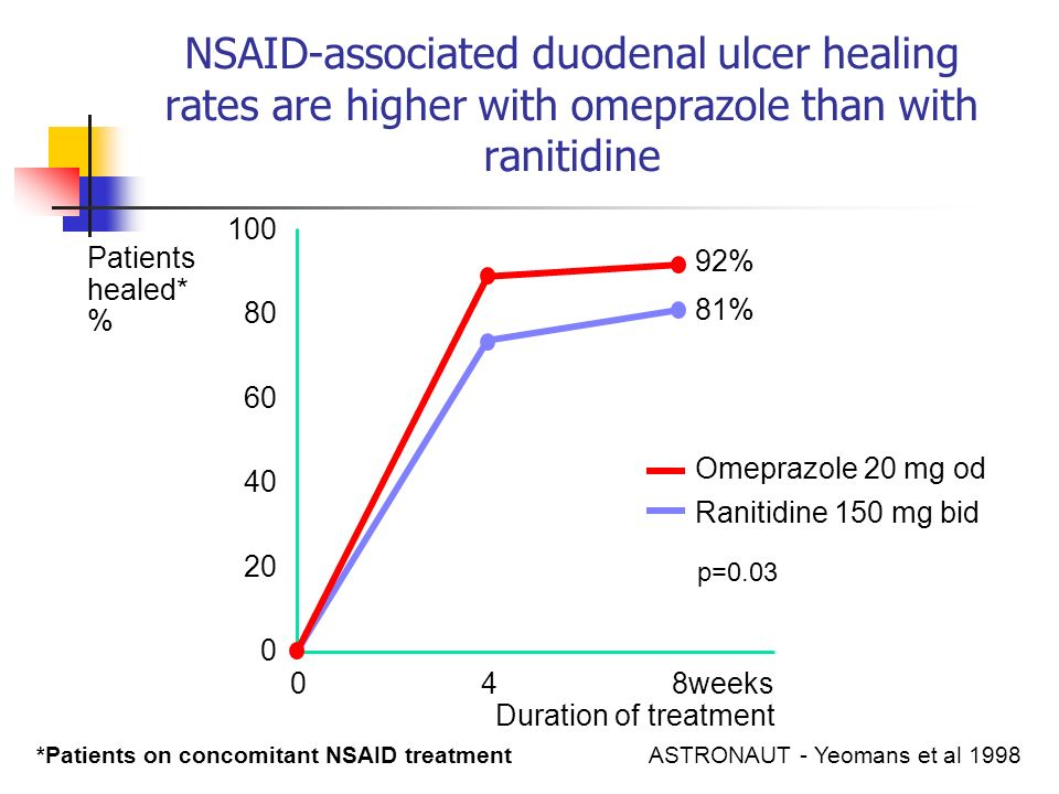 NSAID-associated duodenal ulcer healing rates are higher with omeprazole than with ranitidine