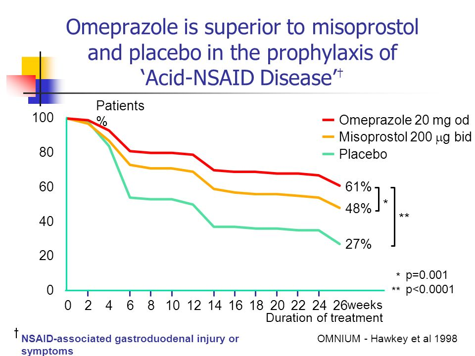 Omeprazole is superior to misoprostol and placebo in the prophylaxis of 'Acid-NSAID Disease'†