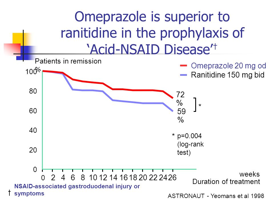 Omeprazole is superior to ranitidine in the prophylaxis of 'Acid-NSAID Disease'†