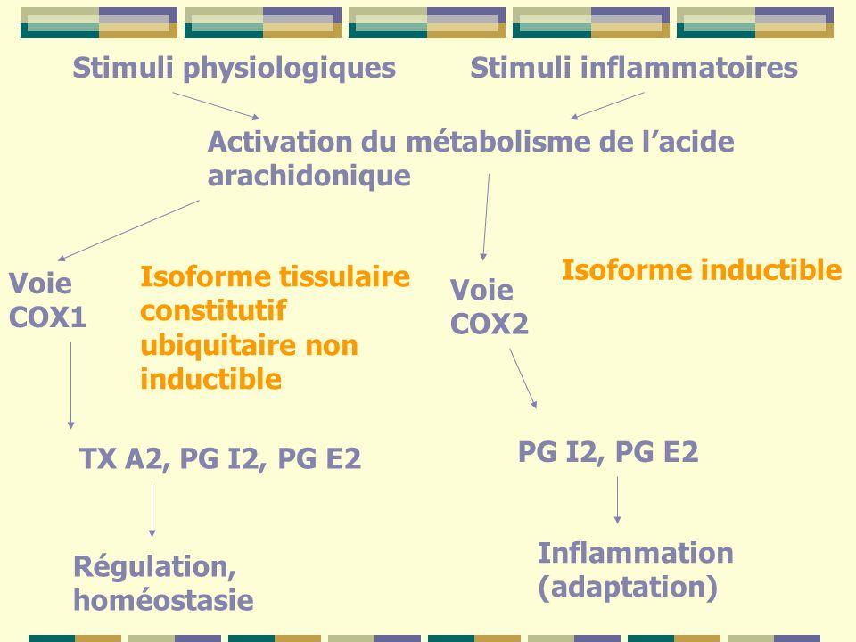 Stimuli physiologiques