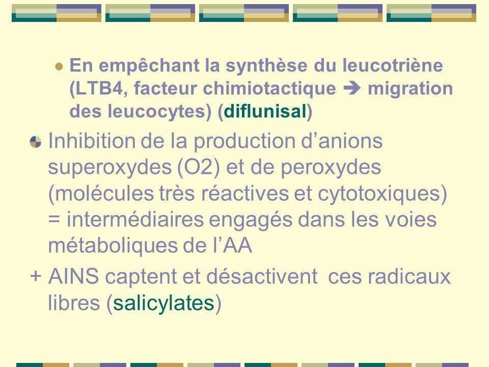 + AINS captent et désactivent ces radicaux libres (salicylates)