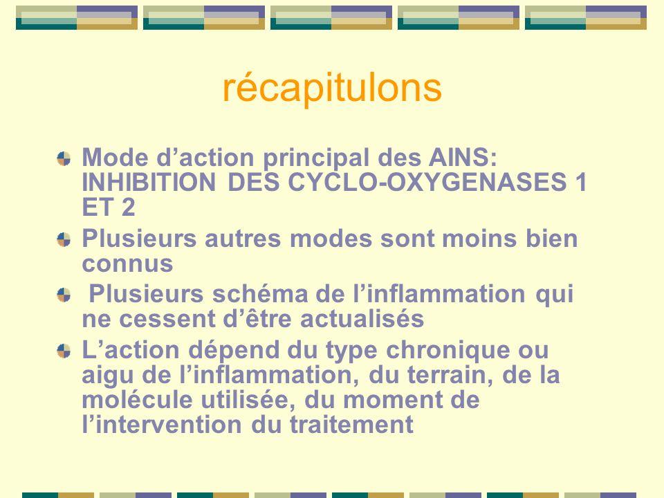 récapitulons Mode d'action principal des AINS: INHIBITION DES CYCLO-OXYGENASES 1 ET 2. Plusieurs autres modes sont moins bien connus.